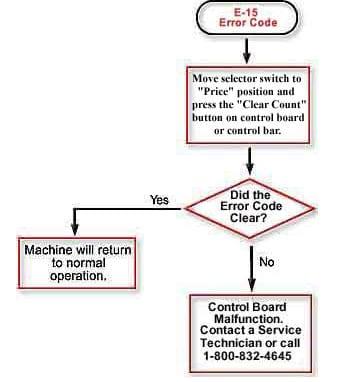 Custom Kiosk & Vending Machine Service | Kiosk Manufacturers